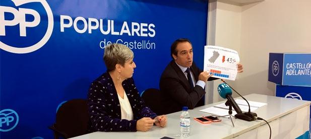 """Ibáñez: """"Puig se ha convertido en un verdadero problema para que la provincia de Castellón pueda avanzar"""""""