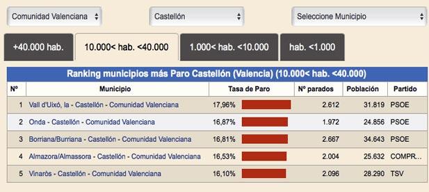 La Vall d'Uixó vuelve a liderar el ranking de los municipios de la provincia de Castellón con más paro